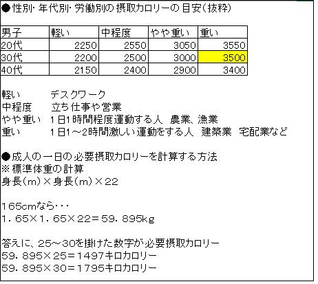 成人 男性 カロリー 基礎代謝計算(男性用) - 消費カロリー計算